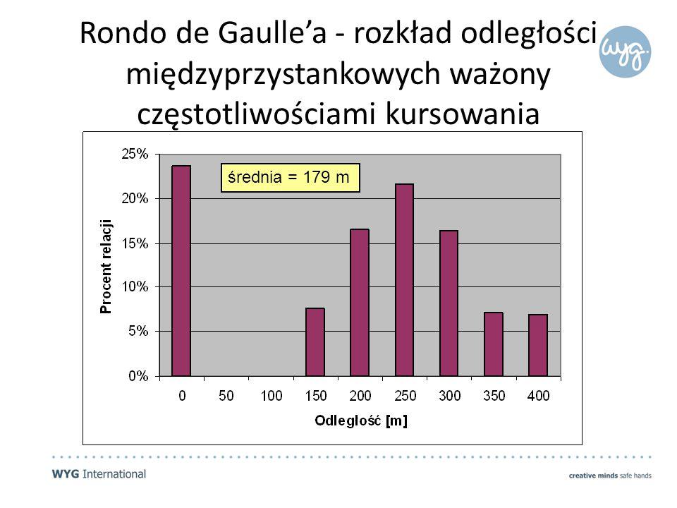 Rondo de Gaulle'a - rozkład odległości międzyprzystankowych ważony częstotliwościami kursowania średnia = 179 m