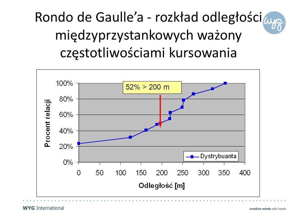Rondo de Gaulle'a - rozkład odległości międzyprzystankowych ważony częstotliwościami kursowania 52% > 200 m