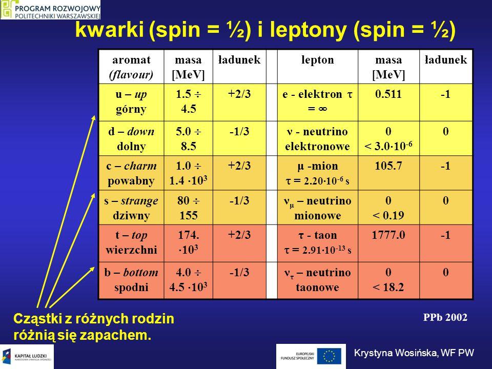 kwarki (spin = ½) i leptony (spin = ½) aromat (flavour) masa [MeV] ładunekleptonmasa [MeV] ładunek u – up górny 1.5  4.5 +2/3 e - elektron  =  0.51