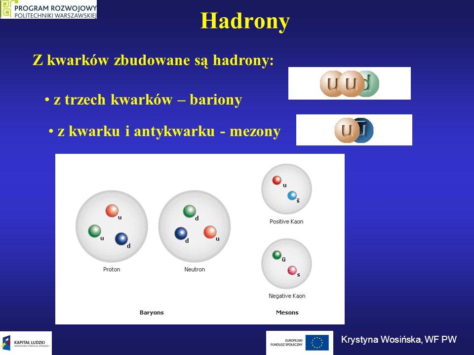 Hadrony z trzech kwarków – bariony z kwarku i antykwarku - mezony Z kwarków zbudowane są hadrony: Krystyna Wosińska, WF PW