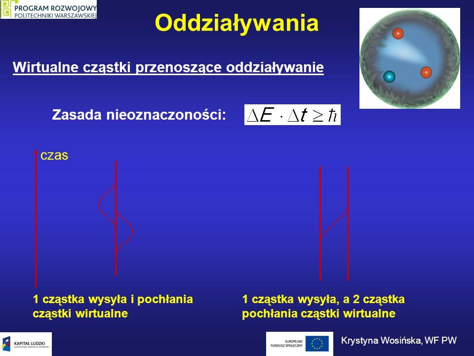 Oddziaływania Wirtualne cząstki przenoszące oddziaływanie Zasada nieoznaczoności: czas 1 cząstka wysyła i pochłania cząstki wirtualne 1 cząstka wysyła