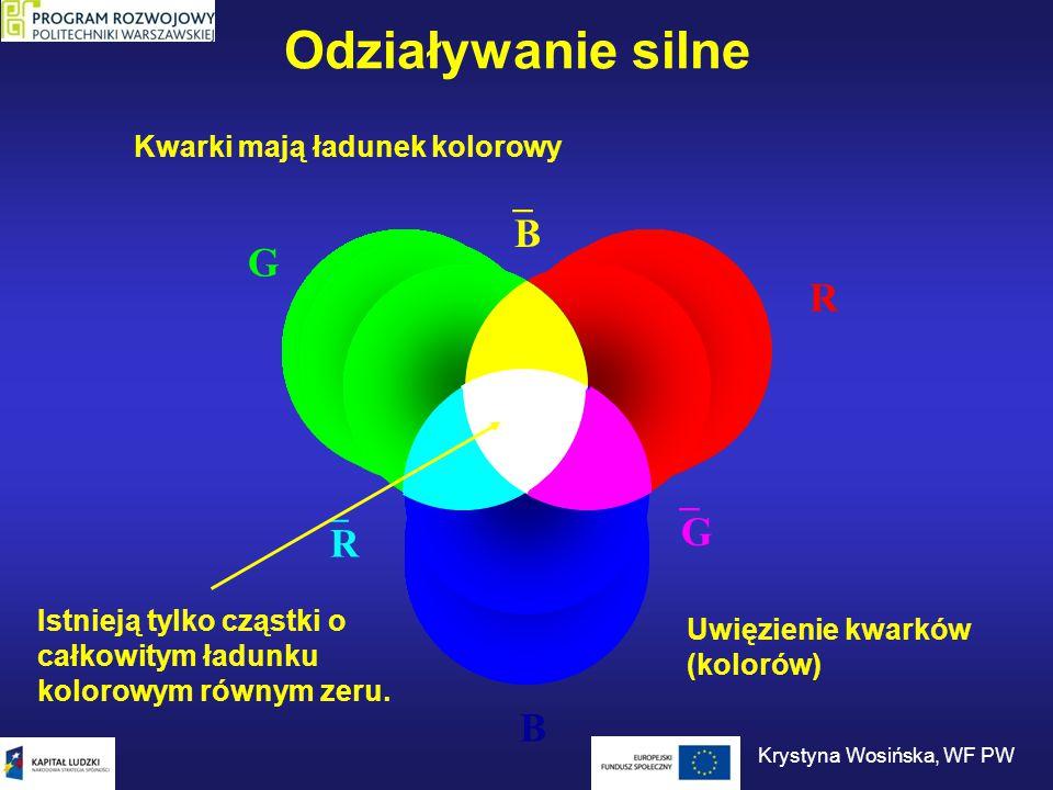 R G B RR BB GG Odziaływanie silne Kwarki mają ładunek kolorowy Istnieją tylko cząstki o całkowitym ładunku kolorowym równym zeru. Uwięzienie kwa