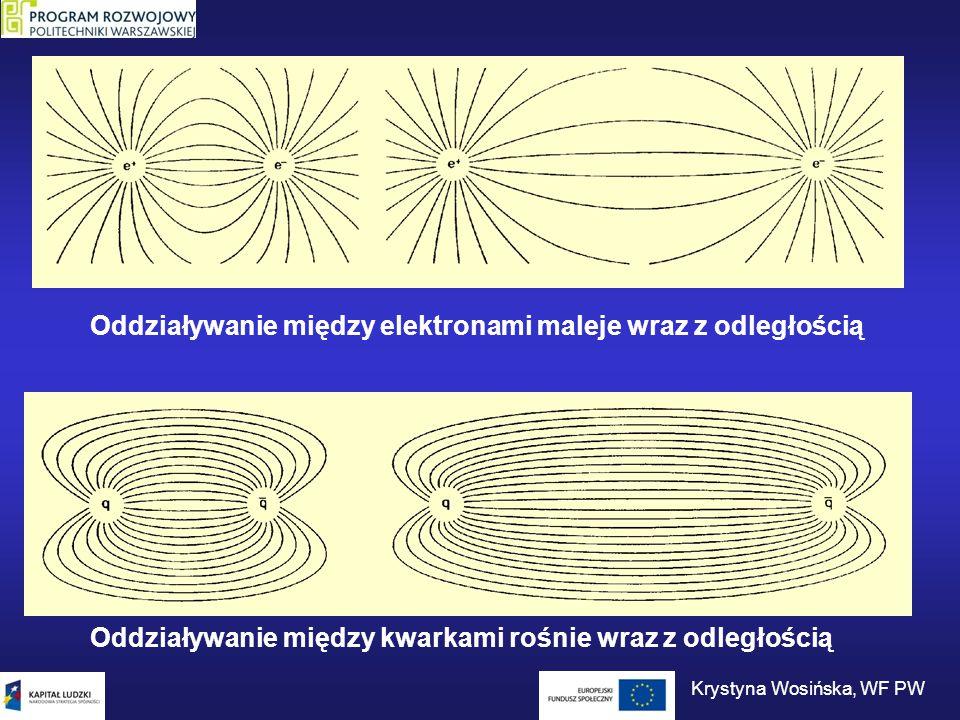 Oddziaływanie między kwarkami rośnie wraz z odległością Oddziaływanie między elektronami maleje wraz z odległością Krystyna Wosińska, WF PW