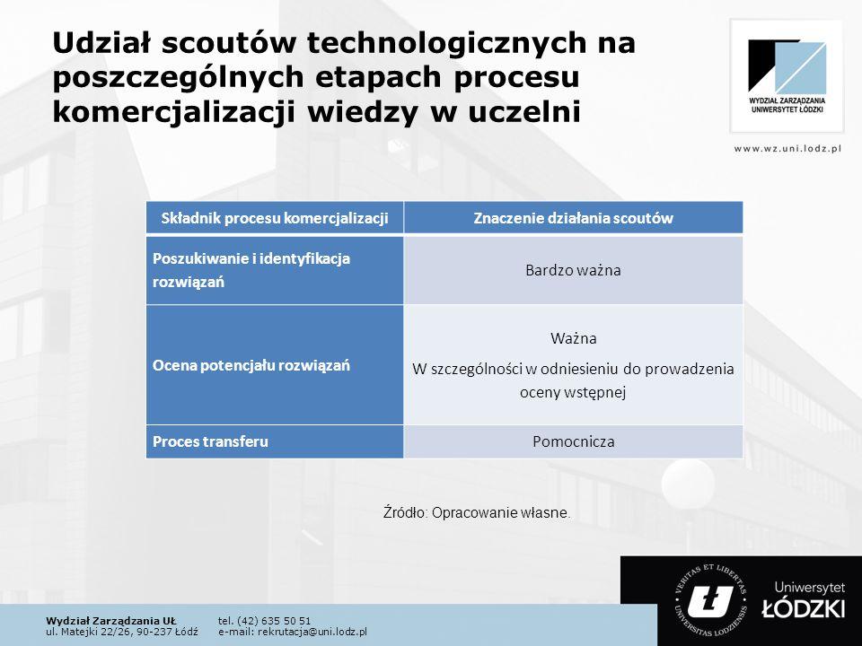 Wydział Zarządzania UŁtel. (42) 635 50 51 ul. Matejki 22/26, 90-237 Łódźe-mail: rekrutacja@uni.lodz.pl Udział scoutów technologicznych na poszczególny