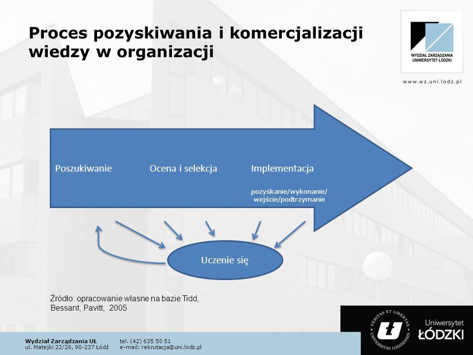 Wydział Zarządzania UŁtel. (42) 635 50 51 ul. Matejki 22/26, 90-237 Łódźe-mail: rekrutacja@uni.lodz.pl Proces pozyskiwania i komercjalizacji wiedzy w