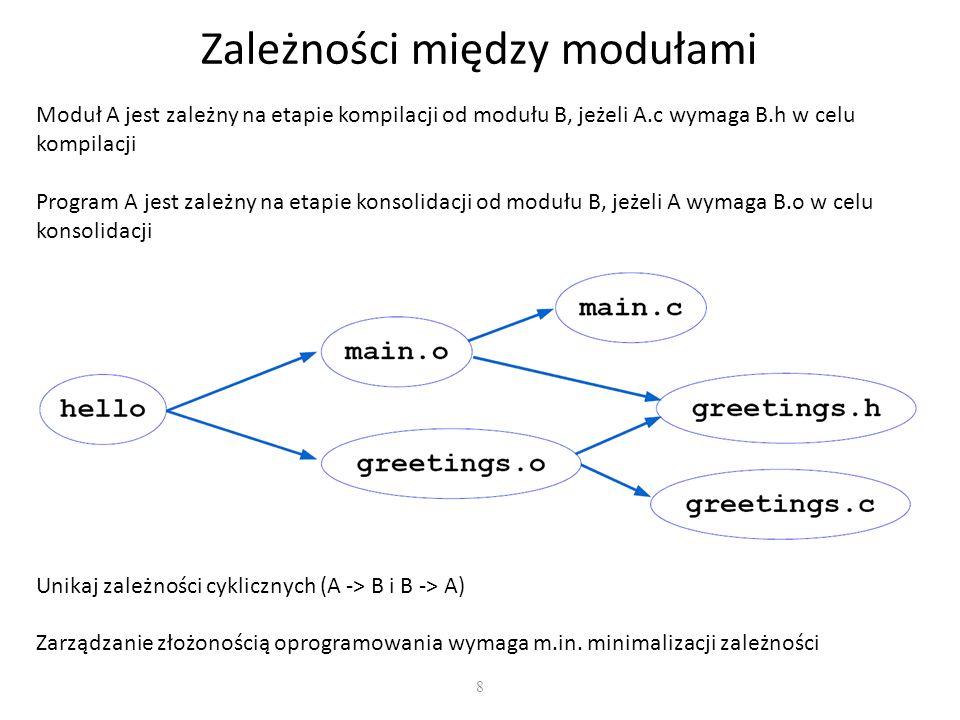 8 Zależności między modułami Moduł A jest zależny na etapie kompilacji od modułu B, jeżeli A.c wymaga B.h w celu kompilacji Program A jest zależny na etapie konsolidacji od modułu B, jeżeli A wymaga B.o w celu konsolidacji Unikaj zależności cyklicznych (A -> B i B -> A) Zarządzanie złożonością oprogramowania wymaga m.in.