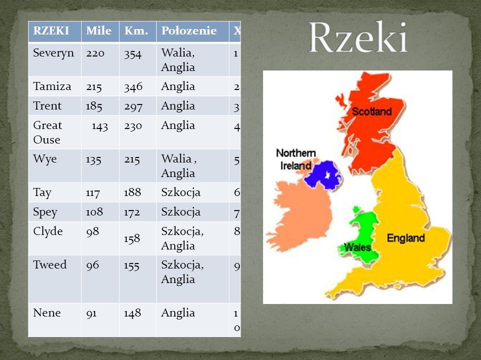 RZEKIMileKm.PołozenieX Severyn220354Walia, Anglia 1 Tamiza215346Anglia2 Trent185297Anglia3 Great Ouse 143230Anglia4 Wye135215Walia, Anglia 5 Tay117188