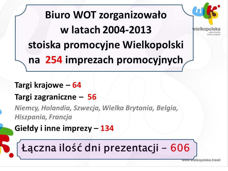 Biuro WOT zorganizowało w latach 2004-2013 stoiska promocyjne Wielkopolski na 254 imprezach promocyjnych Targi krajowe – 64 Targi zagraniczne – 56 Nie