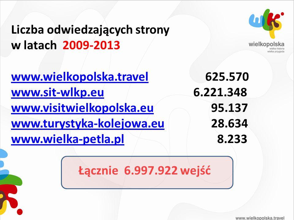 Liczba odwiedzających strony w latach 2009-2013 www.wielkopolska.travelwww.wielkopolska.travel 625.570 www.sit-wlkp.euwww.sit-wlkp.eu 6.221.348 www.vi