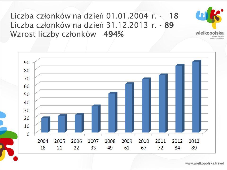 Liczba cz ł onków na dzie ń 01.01.2004 r. - 18 Liczba cz ł onków na dzie ń 31.12.2013 r. - 89 Wzrost liczby cz ł onków 494%