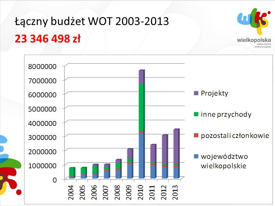 Łączny nakład wydawnictw promocyjnych, wydanych w latach 2004-2013 1.300.000 egz.