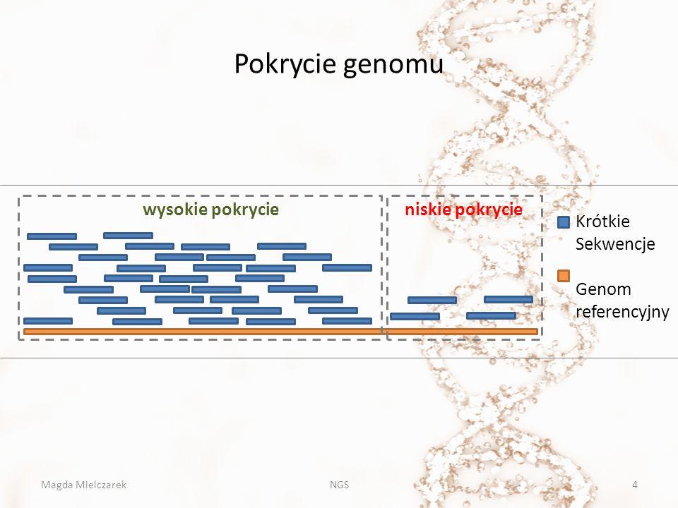 Pokrycie genomu Magda MielczarekNGS4 wysokie pokrycieniskie pokrycie Krótkie Sekwencje Genom referencyjny