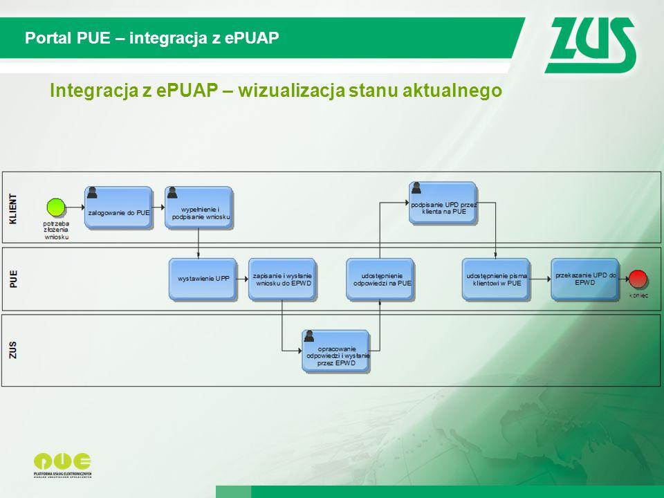 © 2012 Deloitte Projekt współfinansowany ze środków Unii Europejskiej w ramach Europejskiego Funduszu Społecznego Portal PUE – integracja z ePUAP Integracja z ePUAP – wizualizacja stanu aktualnego