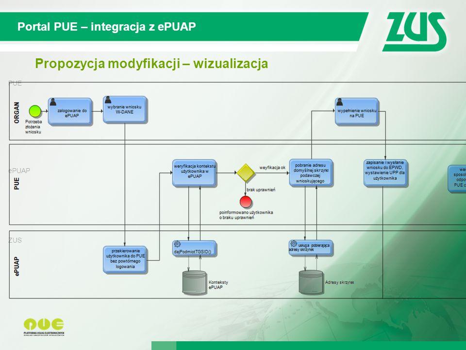 © 2012 Deloitte Projekt współfinansowany ze środków Unii Europejskiej w ramach Europejskiego Funduszu Społecznego PUE ePUAP ZUS ORGAN Portal PUE – integracja z ePUAP Propozycja modyfikacji – wizualizacja