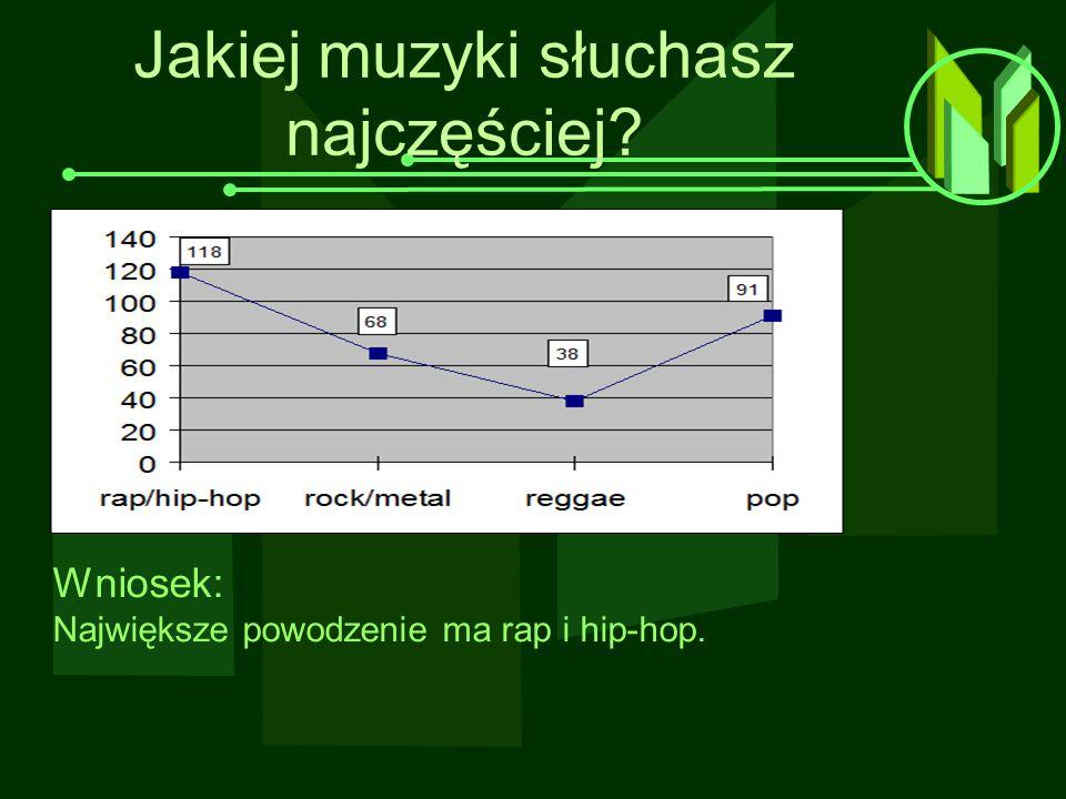 Jakiej muzyki słuchasz najczęściej? Wniosek: Największe powodzenie ma rap i hip-hop.