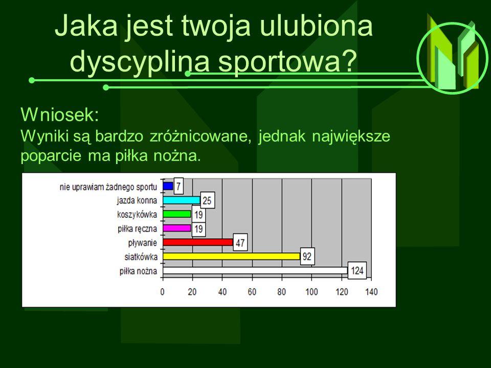 Jaka jest twoja ulubiona dyscyplina sportowa? Wniosek: Wyniki są bardzo zróżnicowane, jednak największe poparcie ma piłka nożna.