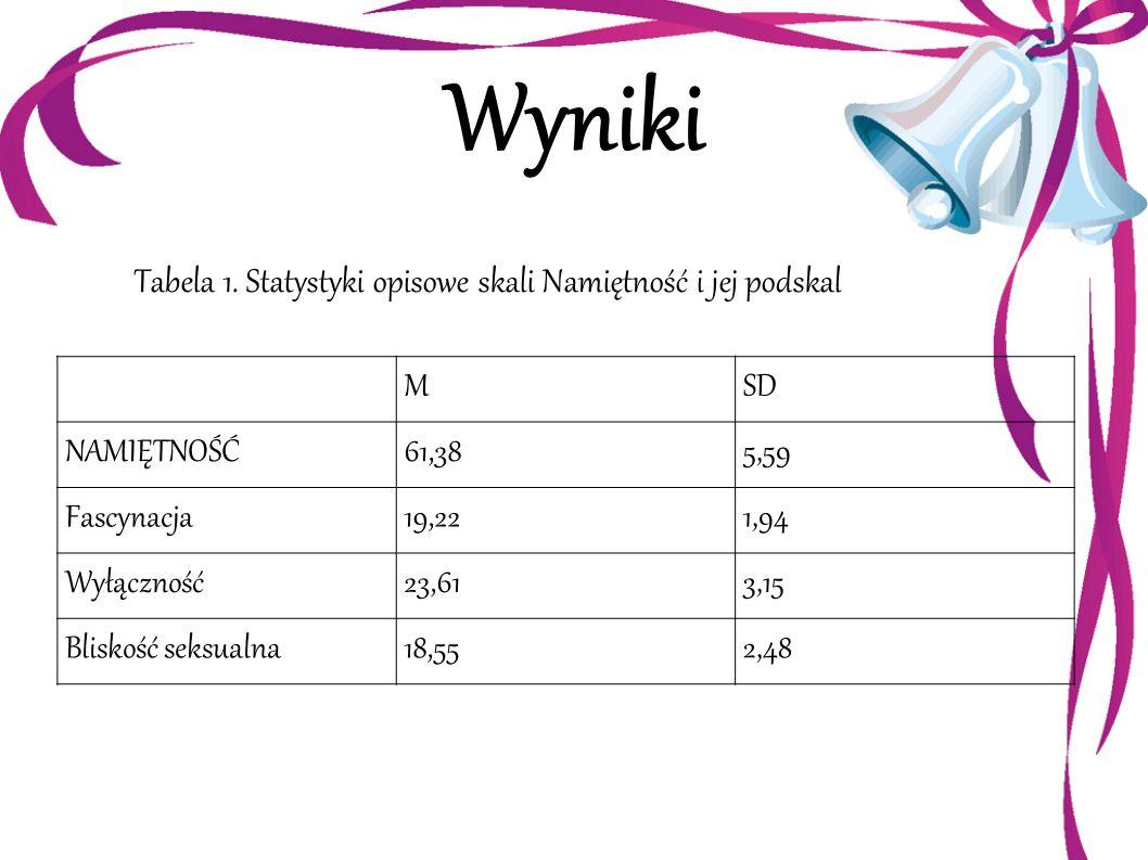 Wyniki Tabela 1. Statystyki opisowe skali Namiętność i jej podskal MSD NAMIĘTNOŚĆ61,385,59 Fascynacja19,221,94 Wyłączność23,613,15 Bliskość seksualna1