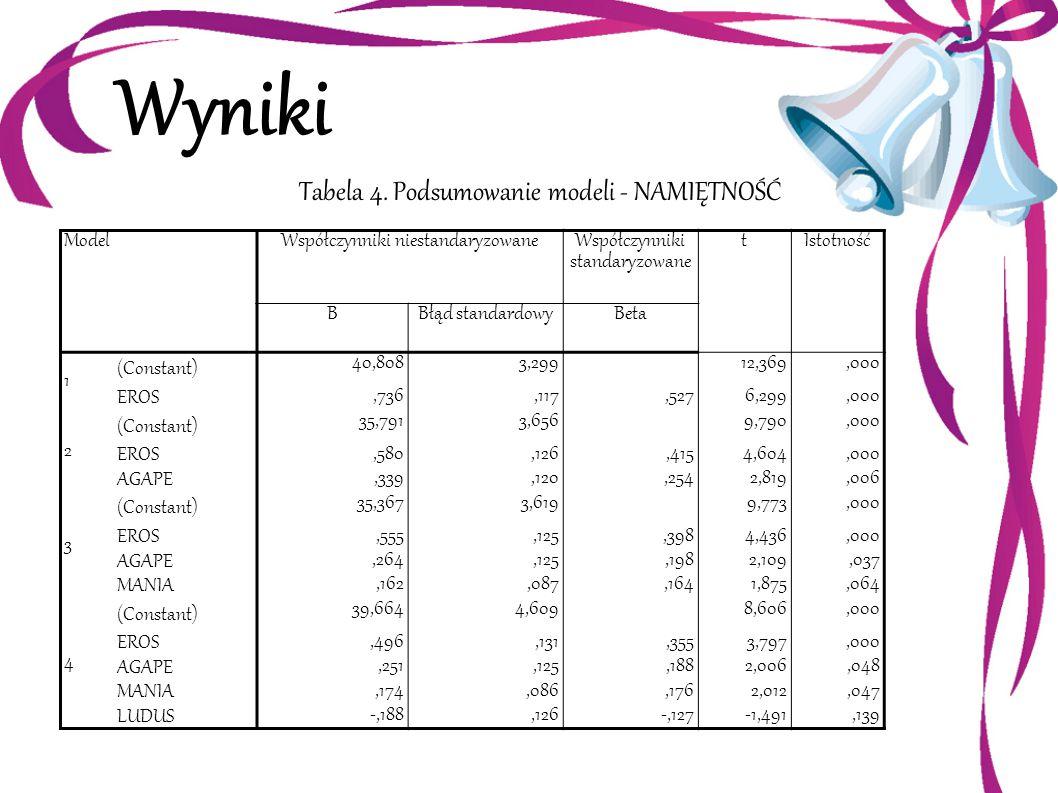 Wyniki Tabela 4. Podsumowanie modeli - NAMIĘTNOŚĆ ModelWspółczynniki niestandaryzowane Współczynniki standaryzowane tIstotność BBłąd standardowyBeta 1