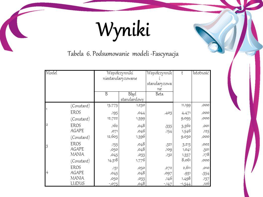 Wyniki Tabela 6. Podsumowanie modeli -Fascynacja ModelWspółczynniki niestandaryzowane Współczynnik i standaryzowa ne tIstotność BBłąd standardowy Beta