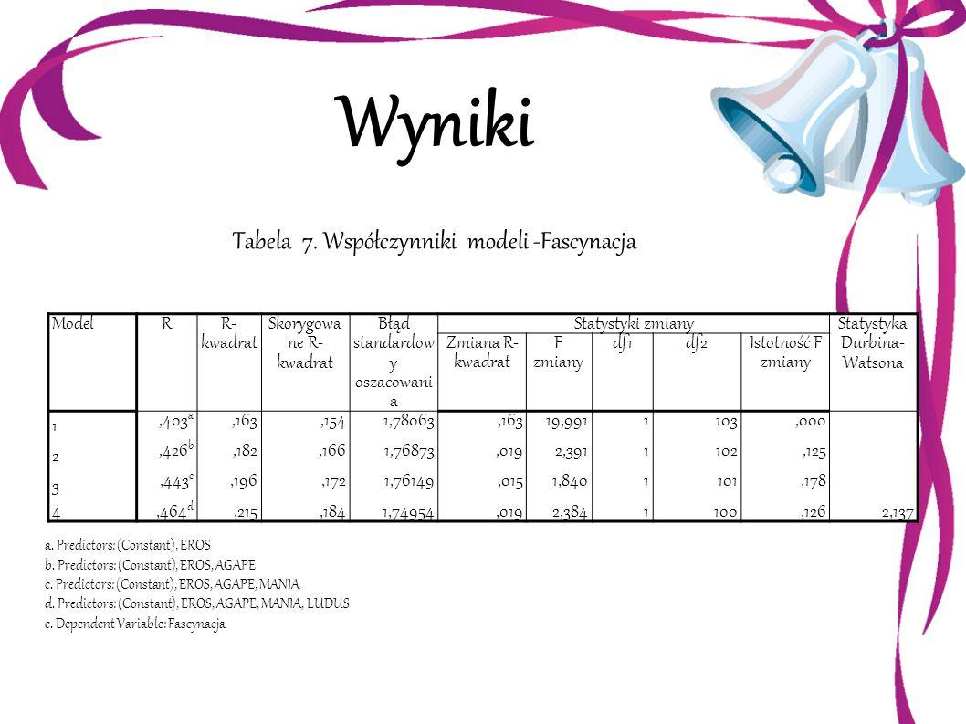Wyniki Tabela 7. Współczynniki modeli -Fascynacja ModelR R- kwadrat Skorygowa ne R- kwadrat Błąd standardow y oszacowani a Statystyki zmiany Statystyk