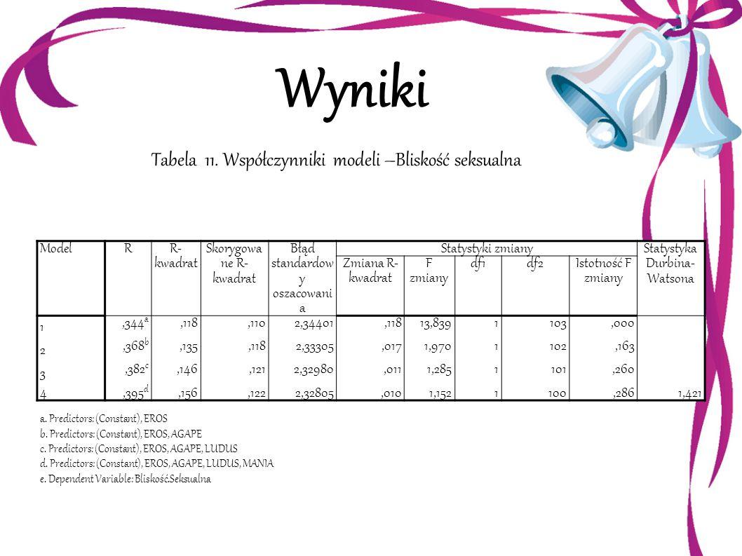 Wyniki Tabela 11. Współczynniki modeli –Bliskość seksualna ModelR R- kwadrat Skorygowa ne R- kwadrat Błąd standardow y oszacowani a Statystyki zmiany