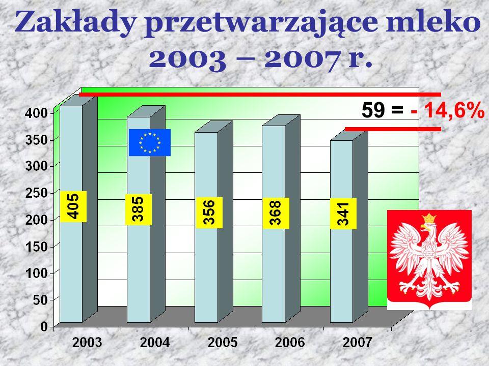 Zakłady przetwarzające mleko 2003 – 2007 r. 59 = - 14,6%