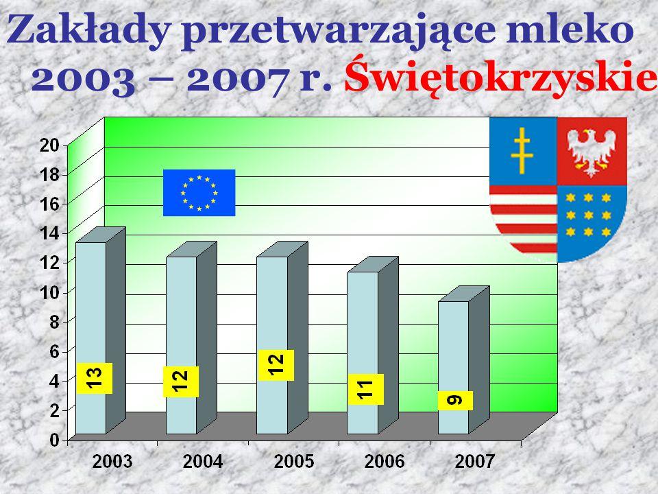 Zakłady przetwarzające mleko 2003 – 2007 r. Świętokrzyskie