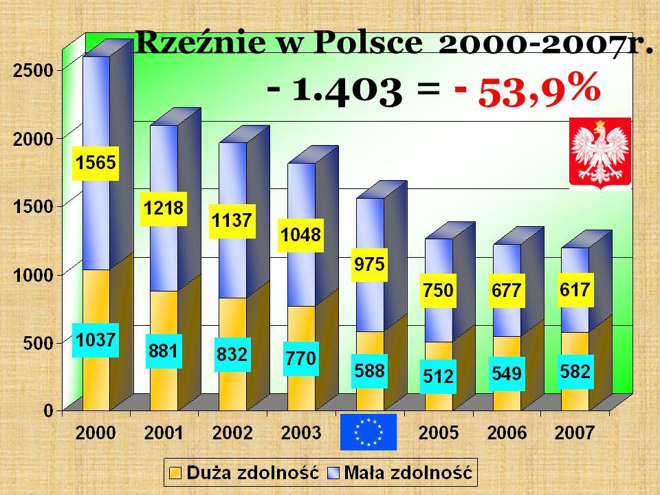 Rzeźnie w Polsce 2000-2007r. - 1.403 = - 53,9%