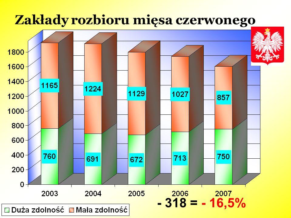 Zakłady rozbioru mięsa czerwonego - 318 = - 16,5%