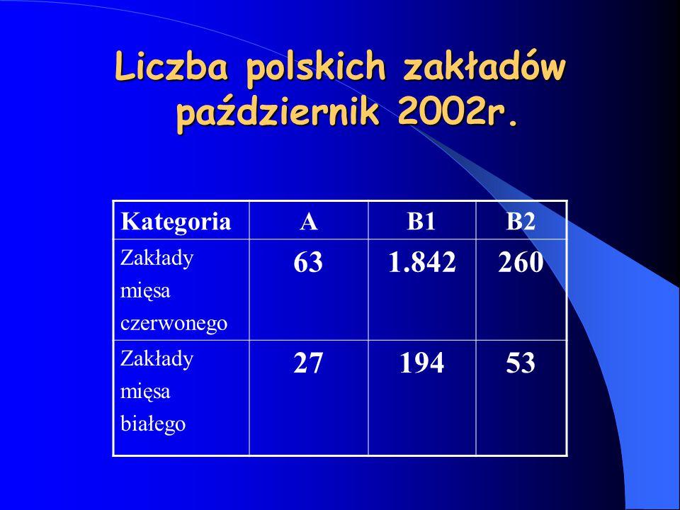 Liczba polskich zakładów październik 2002r. KategoriaAB1B2 Zakłady mięsa czerwonego 631.842260 Zakłady mięsa białego 2719453