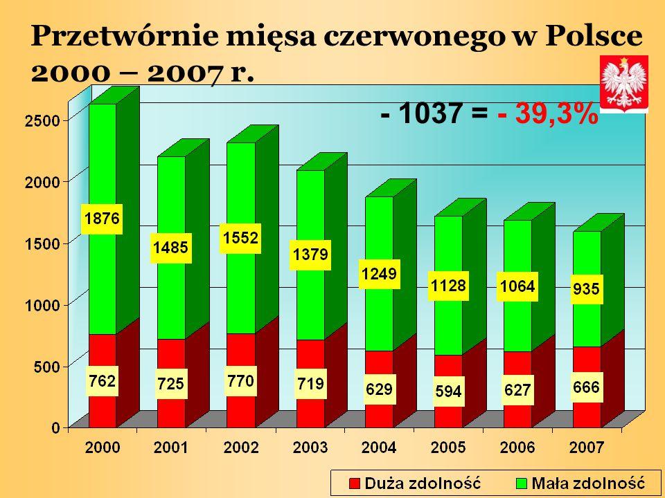 Przetwórnie mięsa czerwonego w Polsce 2000 – 2007 r. - 1037 = - 39,3%