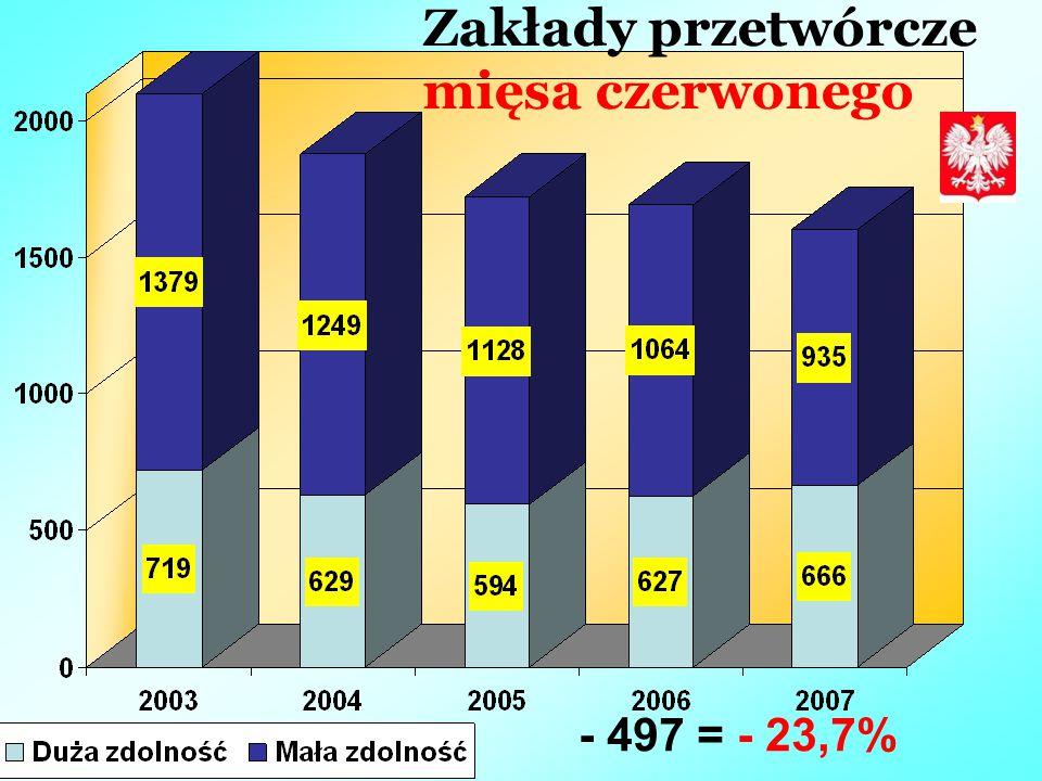 Zakłady przetwórcze mięsa czerwonego - 497 = - 23,7%