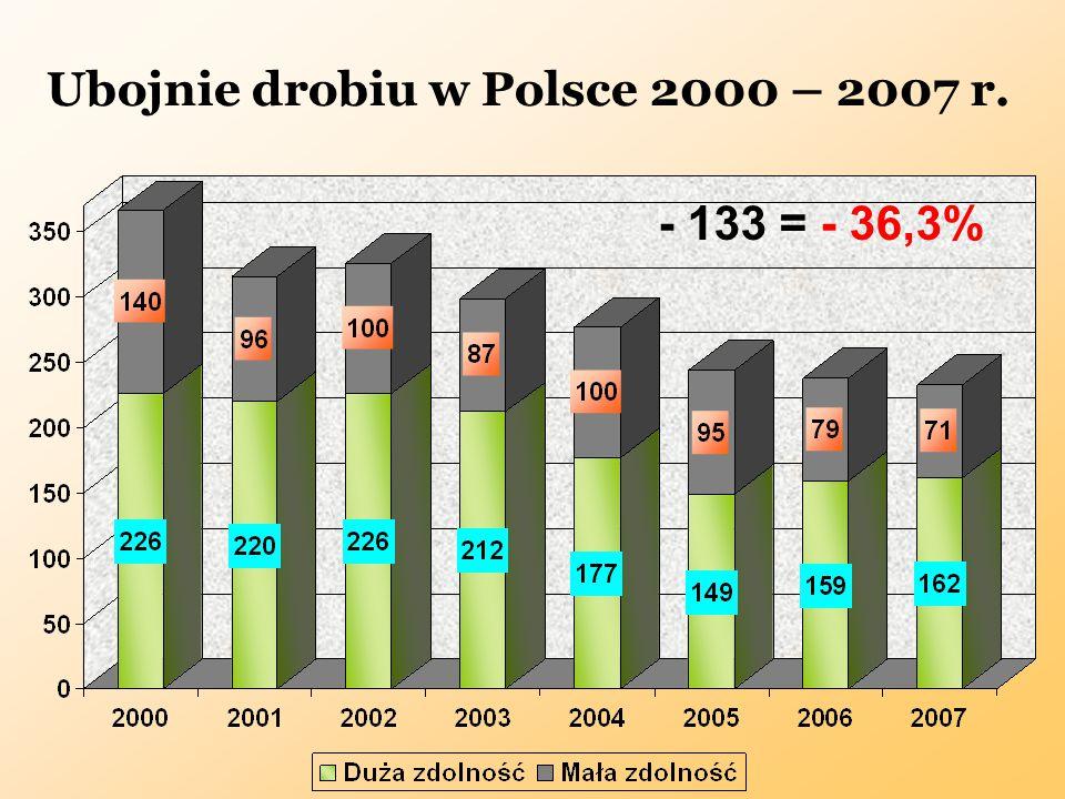 Ubojnie drobiu w Polsce 2000 – 2007 r. - 133 = - 36,3%