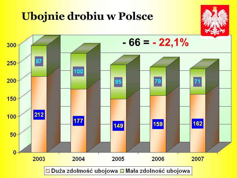 Ubojnie drobiu w Polsce - 66 = - 22,1%