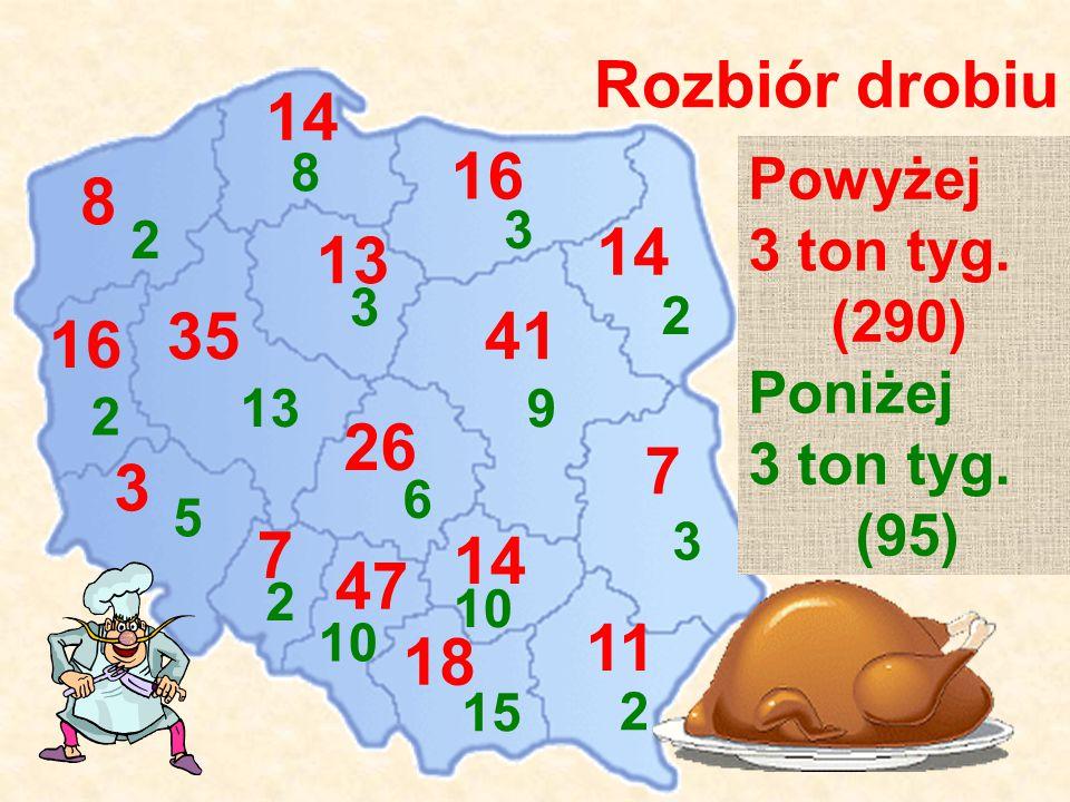 Rozbiór drobiu 14 2 Powyżej 3 ton tyg. (290) Poniżej 3 ton tyg. (95) 13 3 14 8 47 10 14 10 18 15 11 2 7 3 26 6 16 3 7 2 35 13 41 9 8 2 3 5 16 2