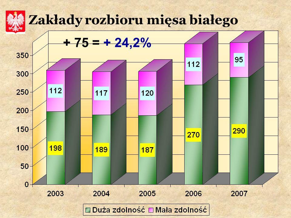 Zakłady rozbioru mięsa białego + 75 = + 24,2%