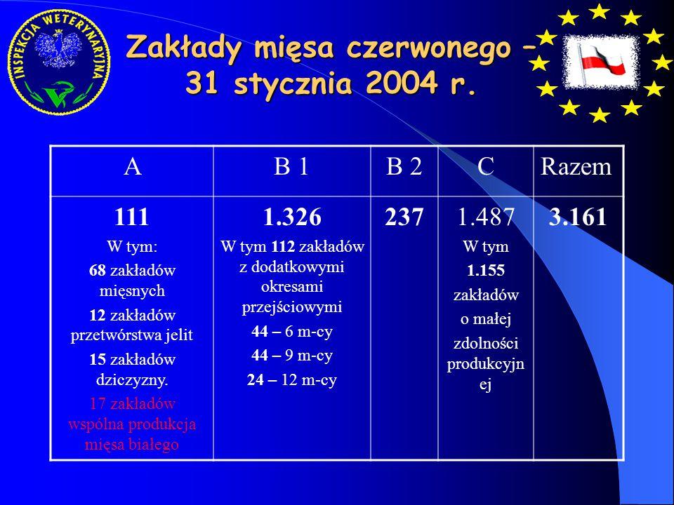 Zakłady mięsa czerwonego – 31 stycznia 2004 r. AB 1B 2CRazem 111 W tym: 68 zakładów mięsnych 12 zakładów przetwórstwa jelit 15 zakładów dziczyzny. 17