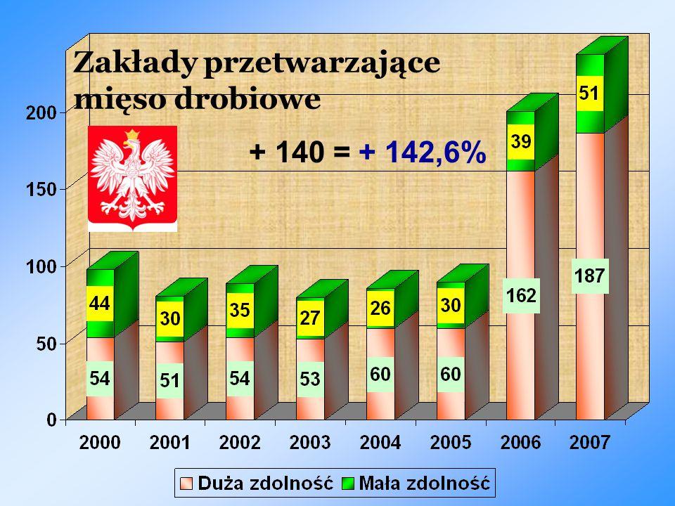 Zakłady przetwarzające mięso drobiowe + 140 = + 142,6%