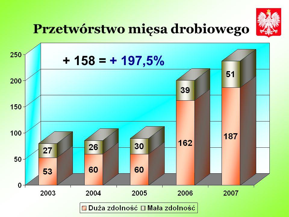 Przetwórstwo mięsa drobiowego + 158 = + 197,5%