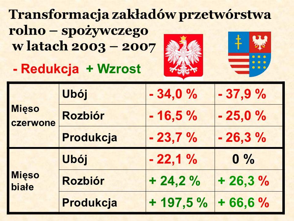 Transformacja zakładów przetwórstwa rolno – spożywczego w latach 2003 – 2007 Mięso czerwone Ubój - 34,0 %- 37,9 % Rozbiór - 16,5 %- 25,0 % Produkcja -