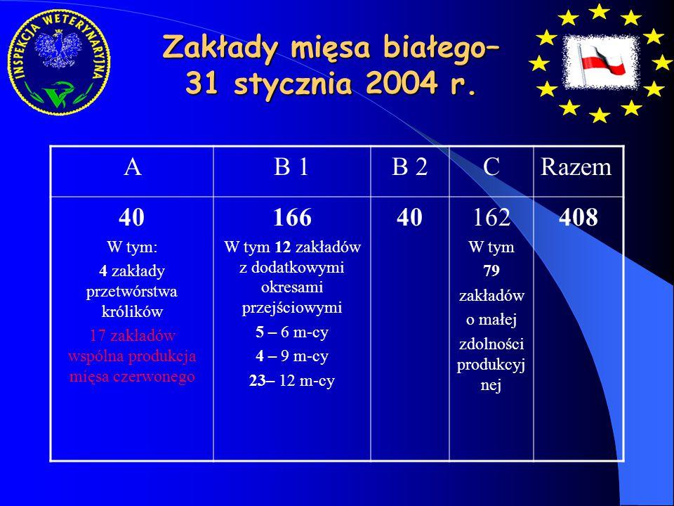 Zakłady rozbioru mięsa czerwonego w Polsce 2000 – 2007r. - 812 = - 33,6%