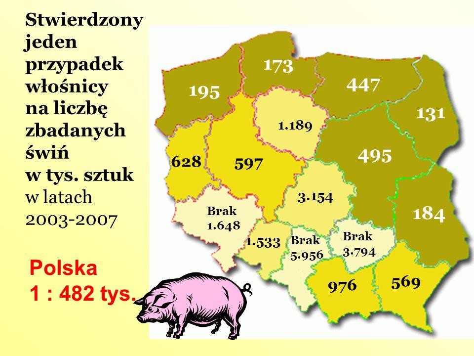Stwierdzony jeden przypadek włośnicy na liczbę zbadanych świń w tys. sztuk w latach 2003-2007 Brak 5.956 Brak 3.794 Brak 1.648 3.154 1.533 1.189 976 6