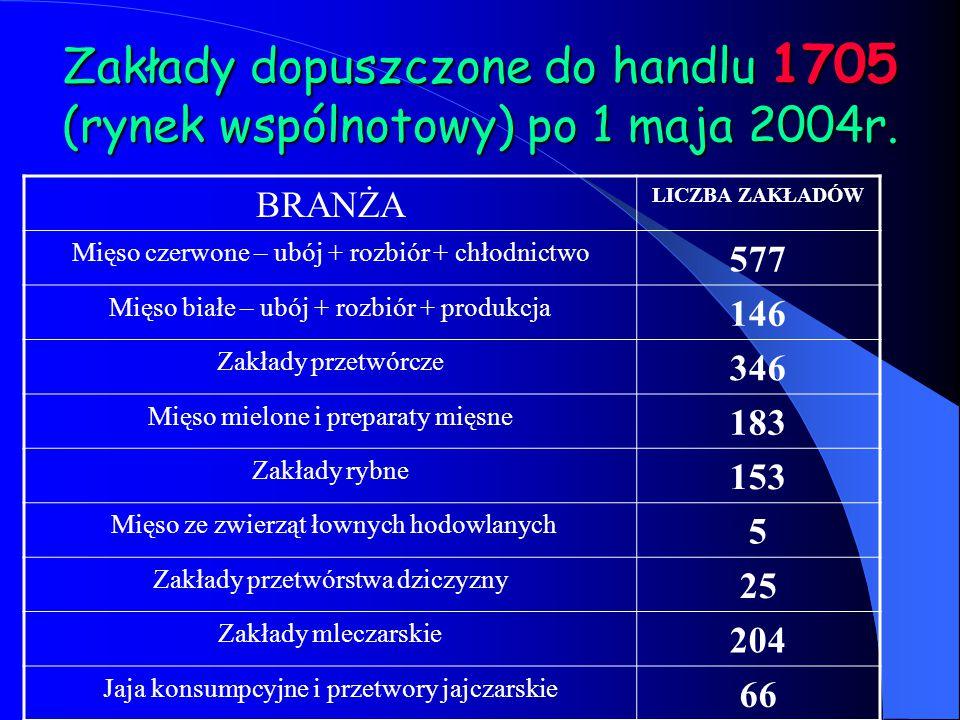 Zakłady dopuszczone do handlu 1705 (rynek wspólnotowy) po 1 maja 2004r. BRANŻA LICZBA ZAKŁADÓW Mięso czerwone – ubój + rozbiór + chłodnictwo 577 Mięso