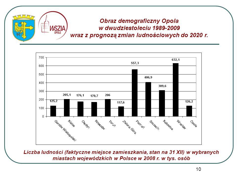 10 Obraz demograficzny Opola w dwudziestoleciu 1989-2009 wraz z prognozą zmian ludnościowych do 2020 r. Liczba ludności (faktyczne miejsce zamieszkani