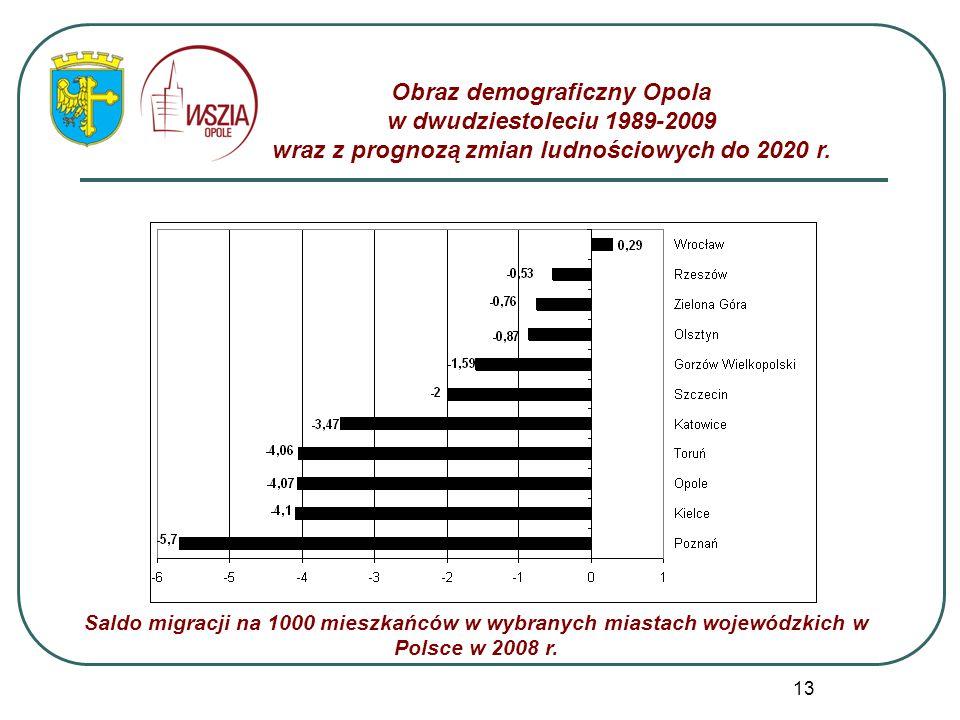 13 Obraz demograficzny Opola w dwudziestoleciu 1989-2009 wraz z prognozą zmian ludnościowych do 2020 r. Saldo migracji na 1000 mieszkańców w wybranych