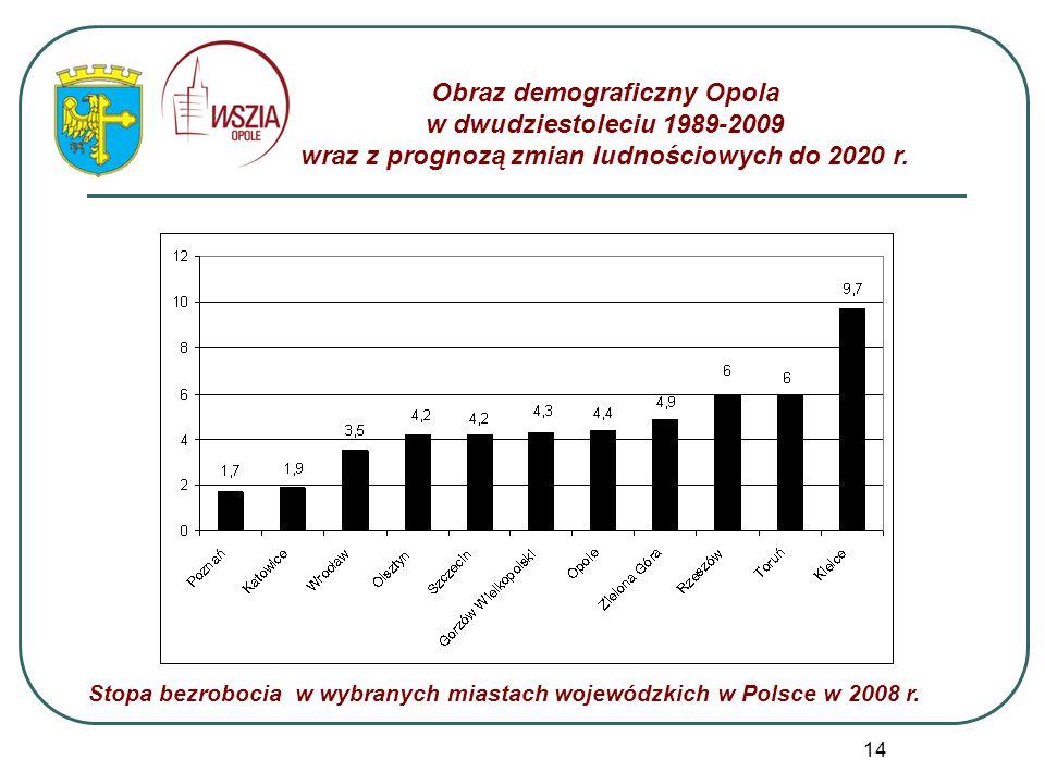 14 Obraz demograficzny Opola w dwudziestoleciu 1989-2009 wraz z prognozą zmian ludnościowych do 2020 r. Stopa bezrobocia w wybranych miastach wojewódz
