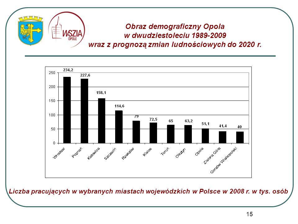 15 Obraz demograficzny Opola w dwudziestoleciu 1989-2009 wraz z prognozą zmian ludnościowych do 2020 r. Liczba pracujących w wybranych miastach wojewó