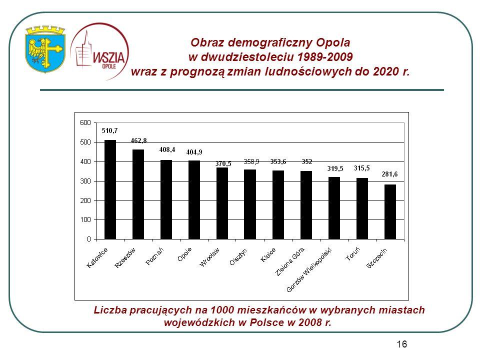 16 Obraz demograficzny Opola w dwudziestoleciu 1989-2009 wraz z prognozą zmian ludnościowych do 2020 r. Liczba pracujących na 1000 mieszkańców w wybra