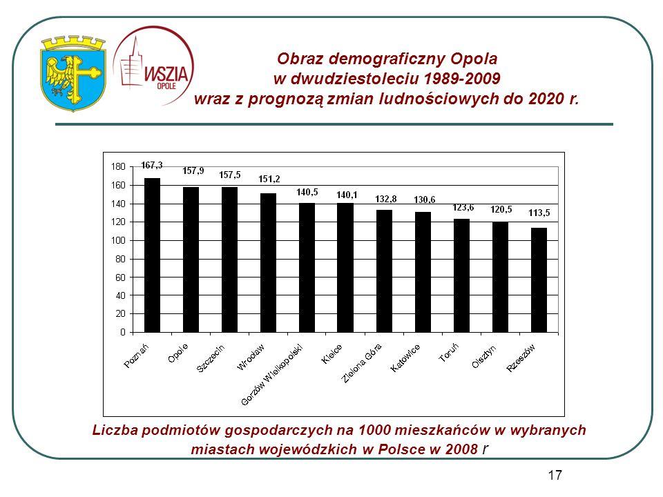 17 Obraz demograficzny Opola w dwudziestoleciu 1989-2009 wraz z prognozą zmian ludnościowych do 2020 r. Liczba podmiotów gospodarczych na 1000 mieszka