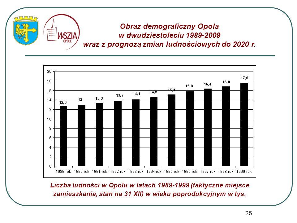 25 Obraz demograficzny Opola w dwudziestoleciu 1989-2009 wraz z prognozą zmian ludnościowych do 2020 r. Liczba ludności w Opolu w latach 1989-1999 (fa